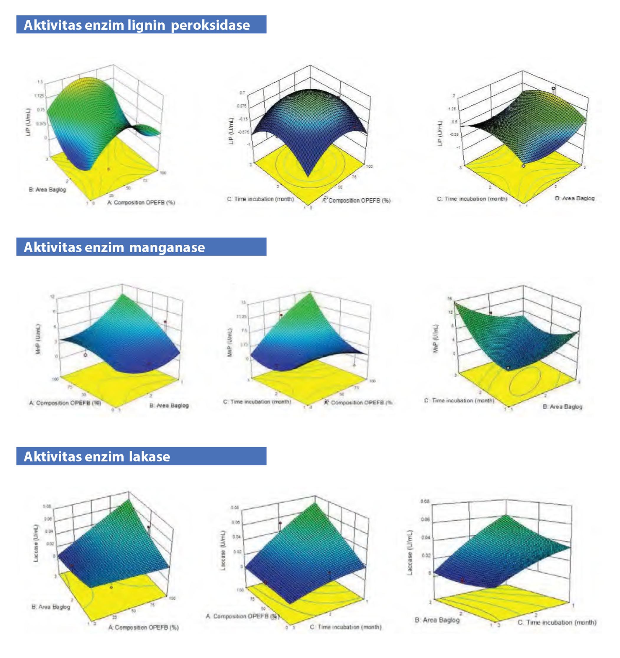 Pemanfaatan Total Limbah Padat Kelapa Sawit (Pengembangan sistem zerowaste limbah TKKS secara simultan)
